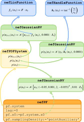 Nonlinear Estimation Framework   Tools for Nonlinear Estimation